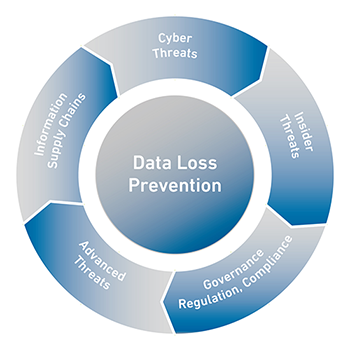 Data loss prevention diagram